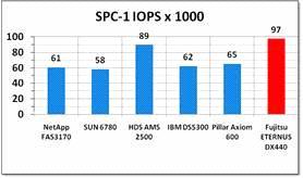 SPC-1