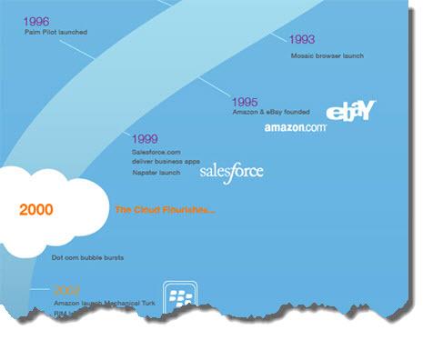 Infografika Chmura obliczeniowa historia