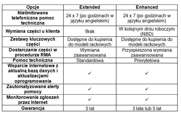 Plany Serwisowe Iomega