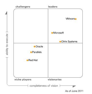 Magic Quadrant Virtualization 2011