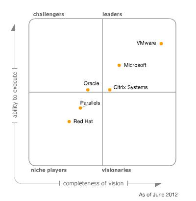 Gartner- Magic Quadrant - Virtualization 2012