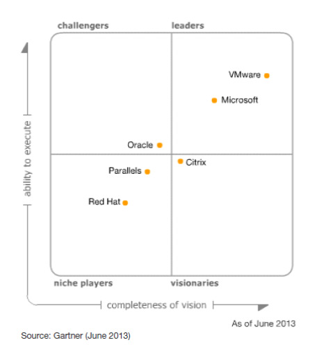 Magic Quadrant Server Virtualization x86 2013