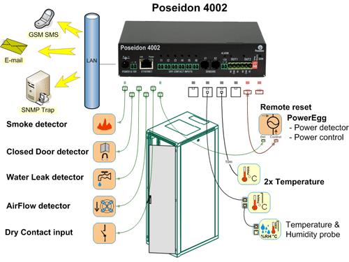 Poseidon 4002