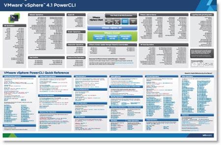 VMware vSphere PowerCLI Poster