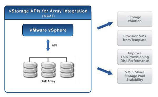 VMware vSphere VAAI