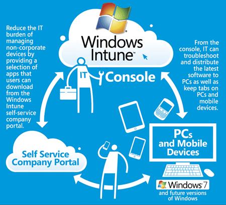 Windows Intune 3 infographic