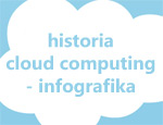 Cloud computing historia